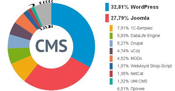Диаграмма систем управления сайтами (WordPress).