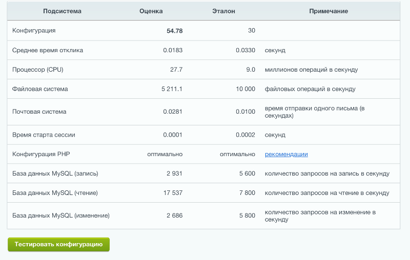 Выбор хостинга битрикс создание сайтов москва расчёт стоимости