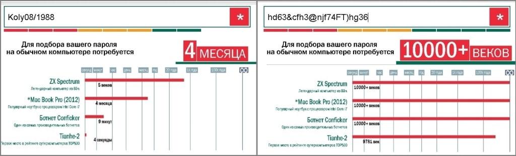 Проверка пароля на сложность онлайн через Касперский.