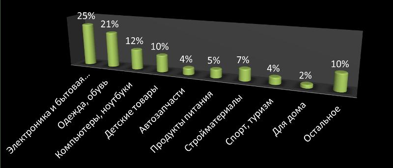 Диограмма показывающая в процентном соотношении популярность товаров в 2017-2018 годах. Что покупают в онлайн магазинах.