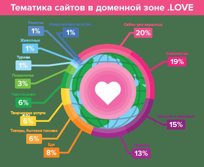Тематика сайтов в доменной зоне .love