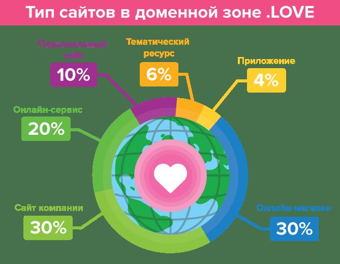 Тип сайтов в доменной зоне .LOVE
